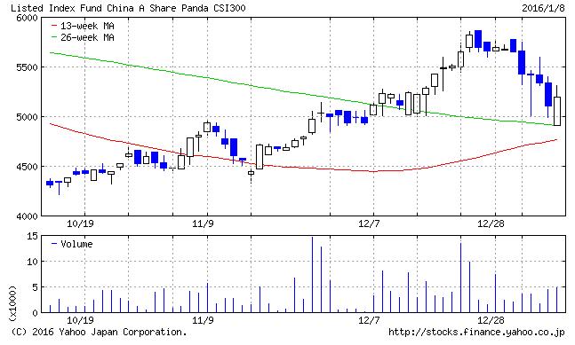 201601 csi300