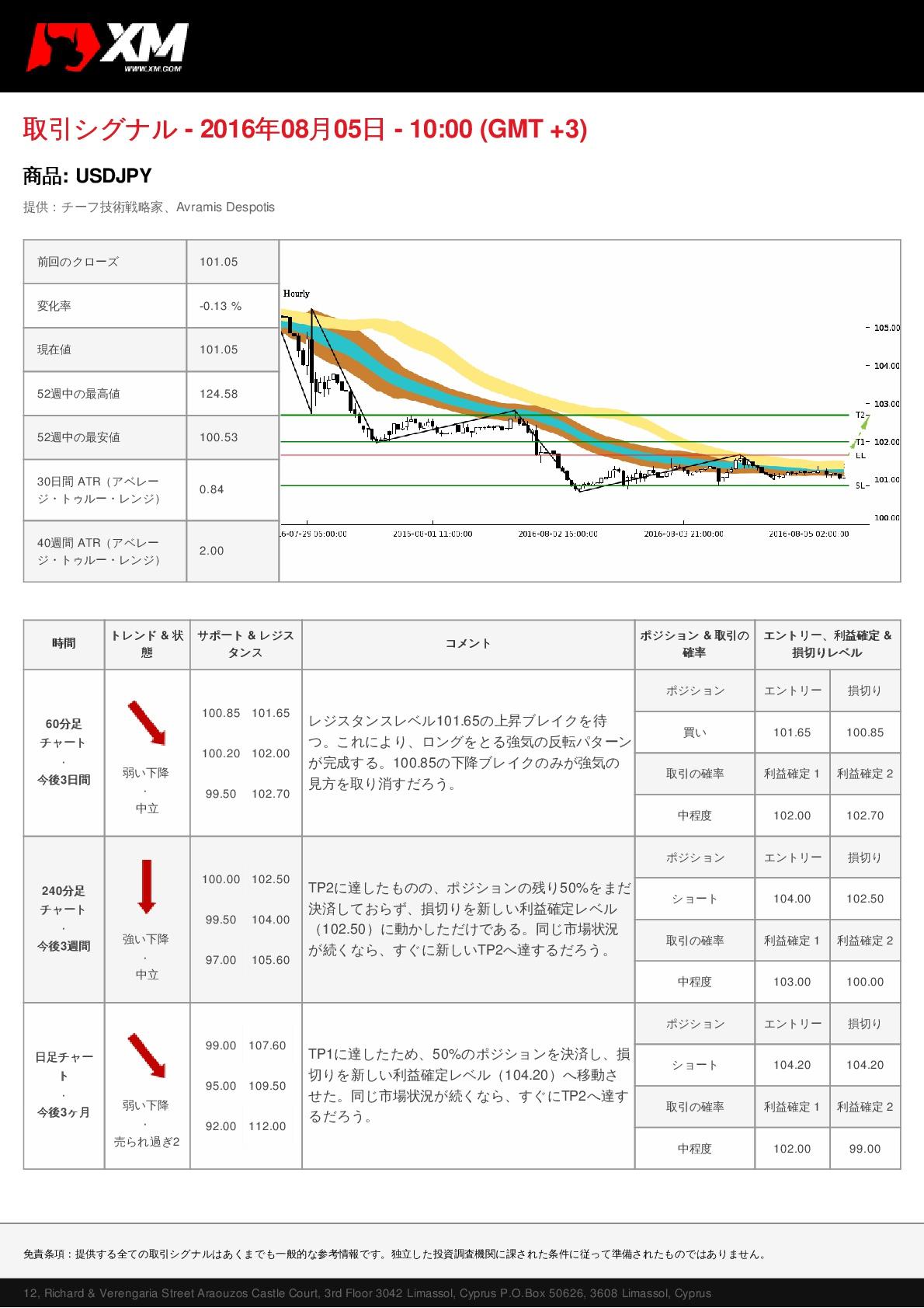 JP USDJPY 20160805 M 001