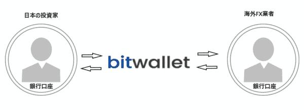 bitwalletで入出金する仕組み