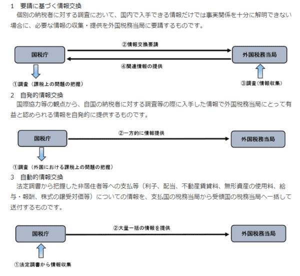租税条約の3つのシステム