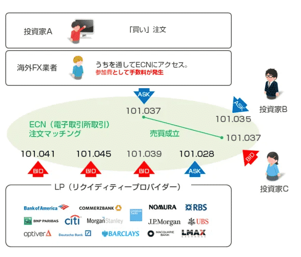 ECN口座のイメージ
