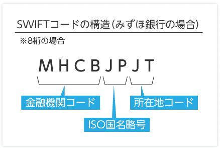SWIFTコードとは