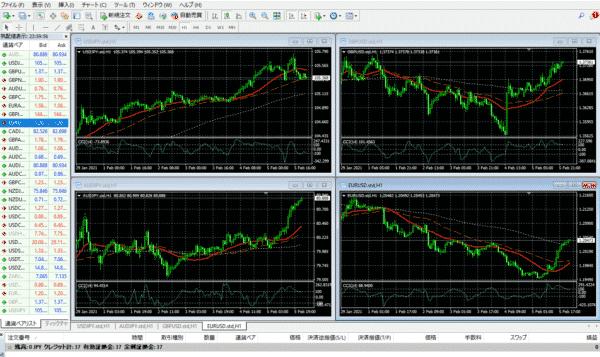 4.4つの通貨ペアのチャートが同じ設定で表示できる
