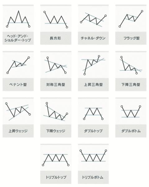検出可能なチャートパターン