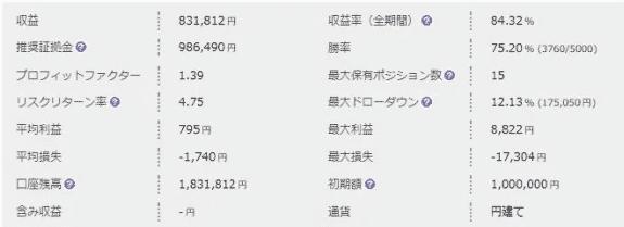 日本語版 EAのデータ