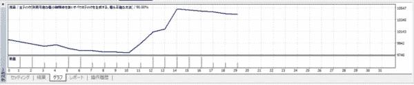 5.口座残高の推移がグラフで表示
