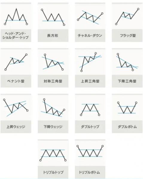 16種類のチャートパターン