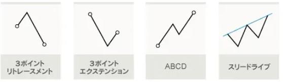 6種類のフィボナッチパターン
