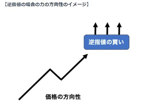 逆指値の圧力から相場が逆行することも
