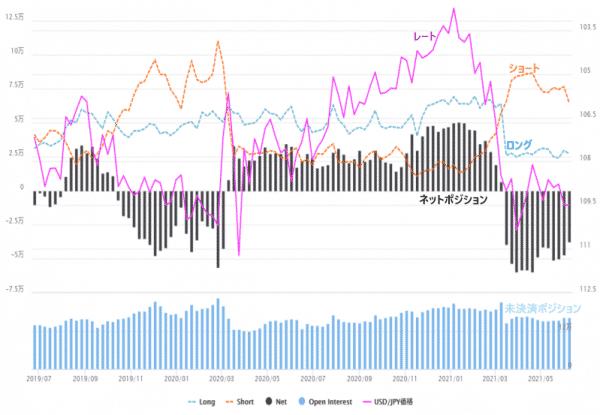 米ドル/円のIMM通貨先物ポジション