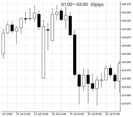 EURJPY 30分足チャート nY市場の時間帯