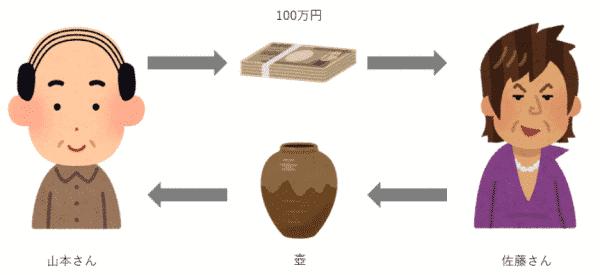 実在する壺(金融商品)を取引する例
