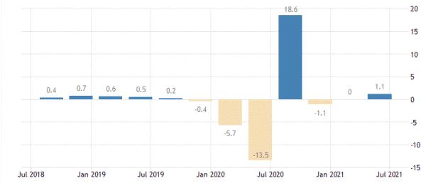 フランスのGDP成長率