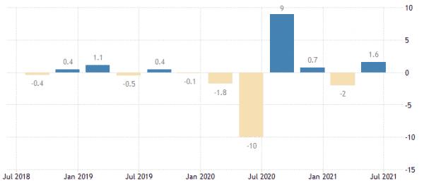 ドイツのGDP成長率