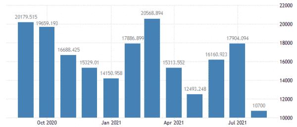 ドイツの貿易収支