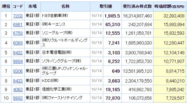 日経株価指数225 時価総額上位10