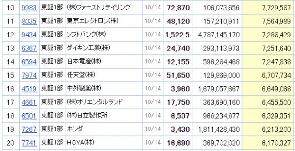 日経株価指数225 時価総額上位11~20位