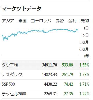 米国の株価