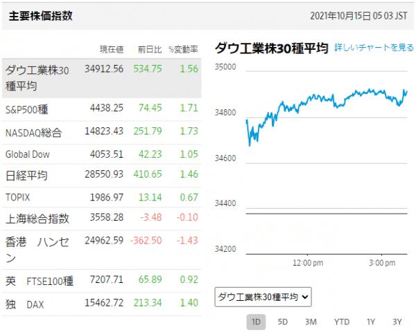 主要国の株価指数