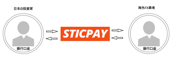 STICPAYの特徴